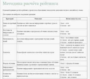 Рейтинг курсов английского