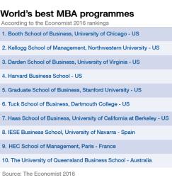 Рейтинг программ MBA