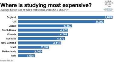 Где учиться дороже