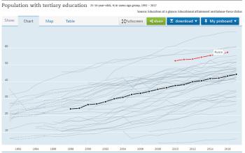 Сколько людей с высшим образованием 3